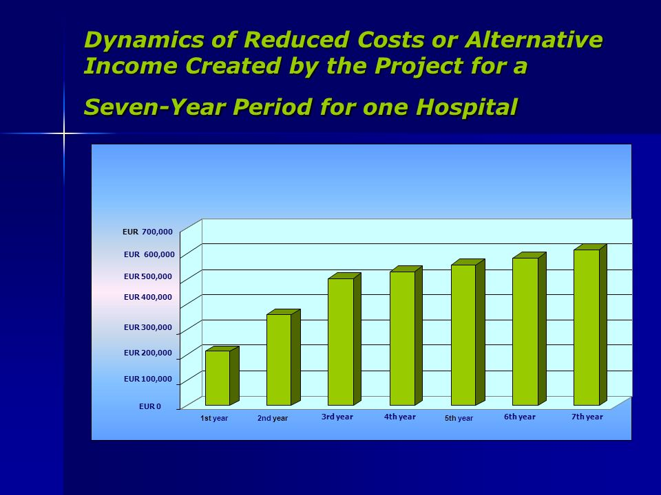 Dynamics of Reduced Costs or Alternative Income Created by the Project for a Seven-Year Period for one Hospital EUR 700,000 EUR 600,000 EUR 500,000 EUR 400,000 EUR 300,000 EUR 200,000 EUR 100,000 EUR 0 1st year2nd year 3rd year4th year 5th year 6th year7th year