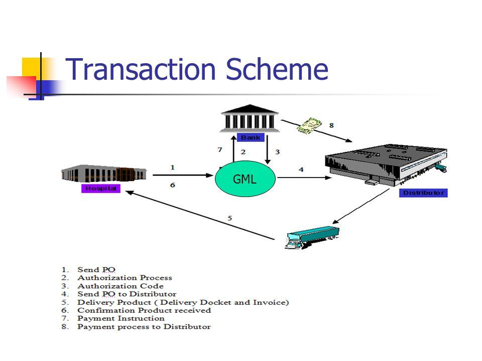 Transaction Scheme GML