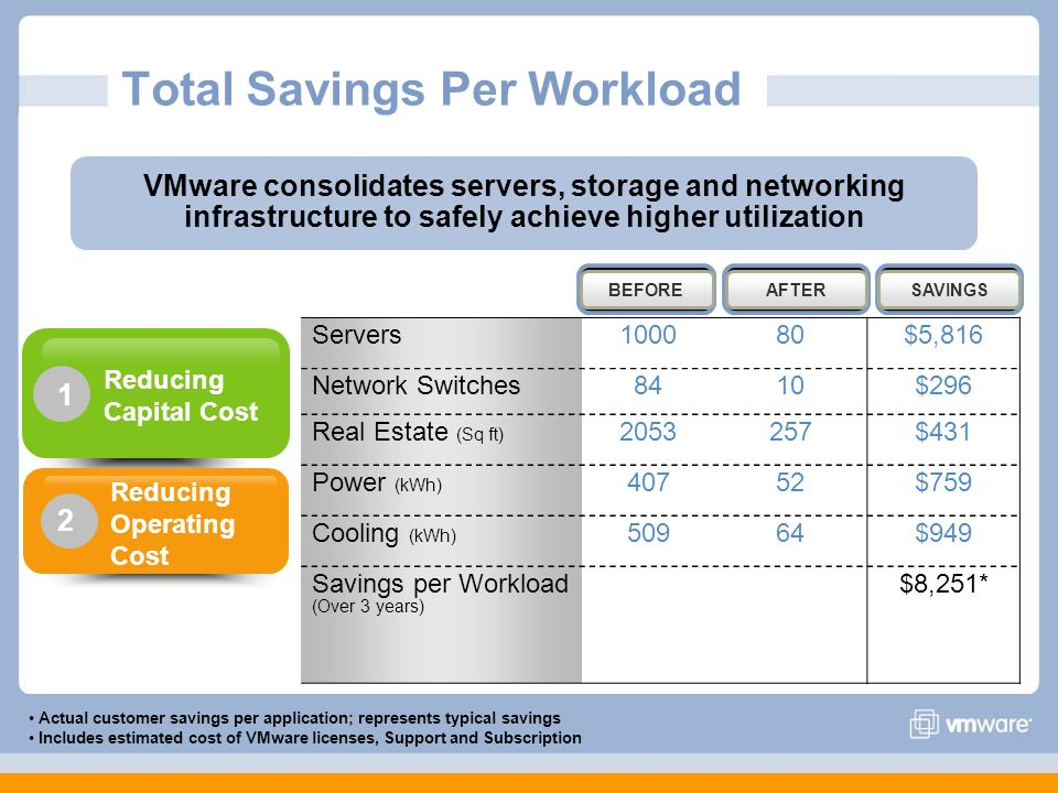 Total Savings Per Workload Servers100080$5,816 Network Switches8410$296 Real Estate (Sq ft) 2053257$431 Power (kWh) 40752$759 Cooling (kWh) 50964$949