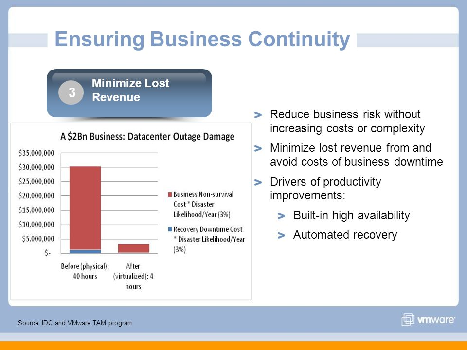 Ensuring Business Continuity Source: IDC and VMware TAM program Reduce business risk without increasing costs or complexity Minimize lost revenue from