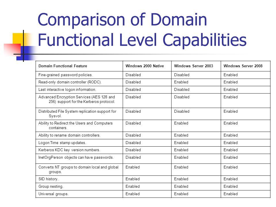 Comparison of Domain Functional Level Capabilities Domain Functional FeatureWindows 2000 NativeWindows Server 2003Windows Server 2008 Fine-grained pas