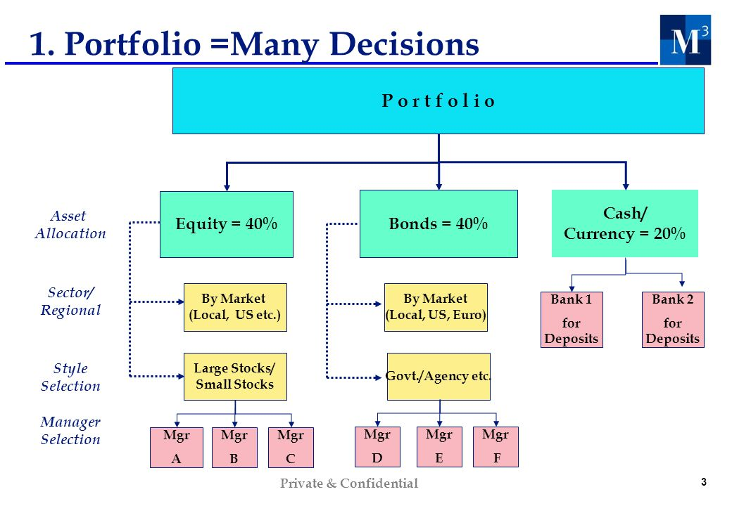 3 Private & Confidential 1. Portfolio =Many Decisions Asset Allocation Sector/ Regional Style Selection Manager Selection Cash/ Currency = 20% Equity