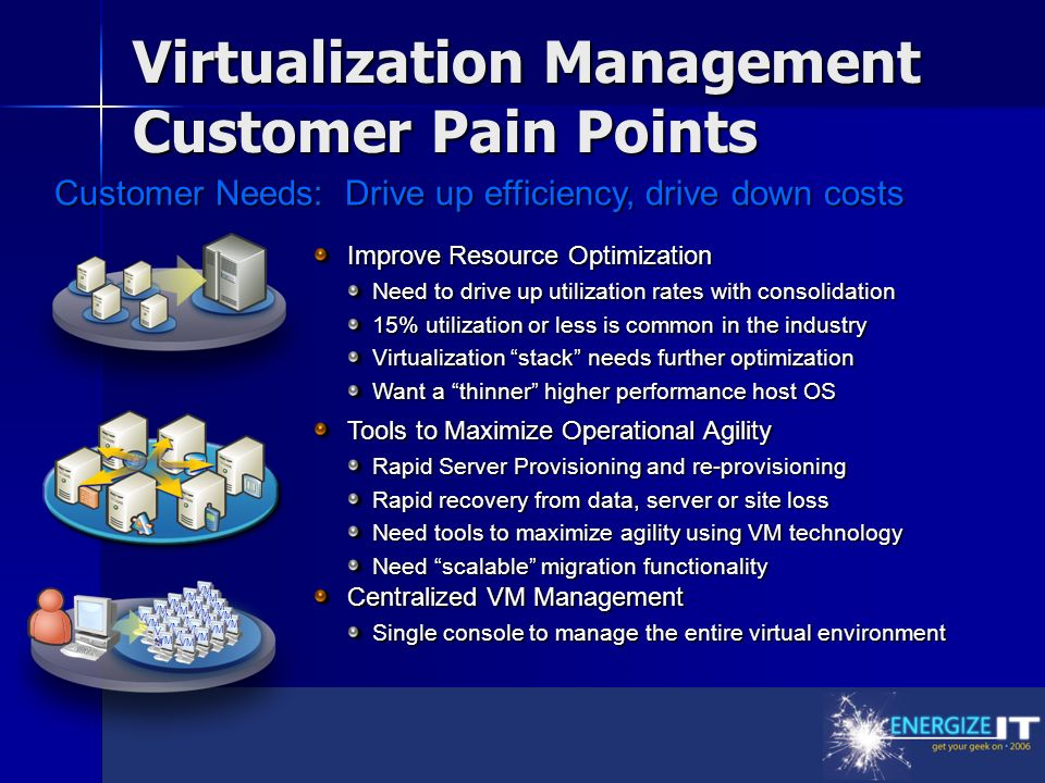 Customer Needs: Drive up efficiency, drive down costs Tools to Maximize Operational Agility Rapid Server Provisioning and re-provisioning Rapid recovery from data, server or site loss Need tools to maximize agility using VM technology Need scalable migration functionality Centralized VM Management Single console to manage the entire virtual environment Improve Resource Optimization Need to drive up utilization rates with consolidation 15% utilization or less is common in the industry Virtualization stack needs further optimization Want a thinner higher performance host OS VM VMVM Virtualization Management Customer Pain Points