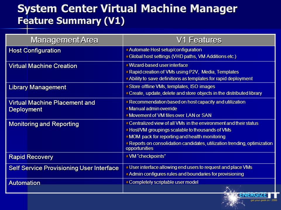 System Center Virtual Machine Manager Feature Summary (V1) Management Area V1 Features Host Configuration Automate Host setup/configuration Global host settings (VHD paths, VM Additions etc.) Virtual Machine Creation Wizard-based user interface Rapid creation of VMs using P2V, Media, Templates Ability to save definitions as templates for rapid deployment Library Management Store offline VMs, templates, ISO images Create, update, delete and store objects in the distributed library Virtual Machine Placement and Deployment Recommendation based on host capacity and utilization Manual admin override Movement of VM files over LAN or SAN Monitoring and Reporting Centralized view of all VMs in the environment and their status Host/VM groupings scalable to thousands of VMs MOM pack for reporting and health monitoring Reports on consolidation candidates, utilization trending, optimization opportunities Rapid Recovery VM checkpoints Self Service Provisioning User Interface User interface allowing end users to request and place VMs Admin configures rules and boundaries for provisioning Automation Completely scriptable user model