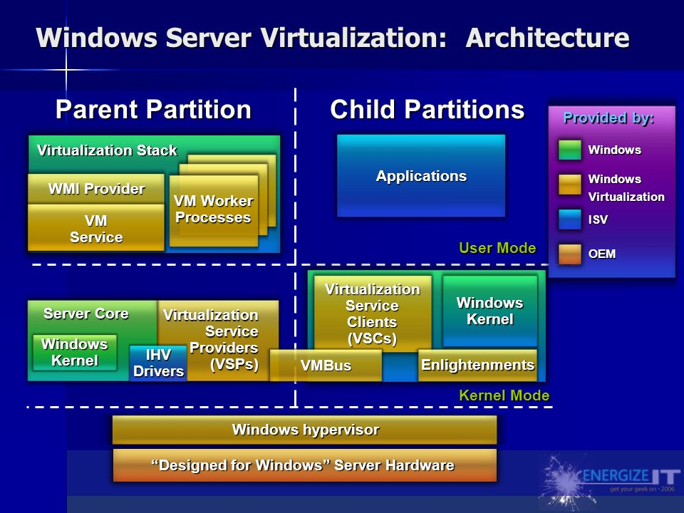 Windows Server Virtualization: Architecture Parent Partition Child Partitions Kernel Mode User Mode Virtualization Service Providers (VSPs) Windows Kernel Server Core IHV Drivers Virtualization Service Clients (VSCs) Windows Kernel Enlightenments VMBus Windows hypervisor Virtualization Stack VM Worker Processes VM Service WMI Provider Applications Designed for Windows Server Hardware Provided by: Windows ISV OEM WindowsVirtualization