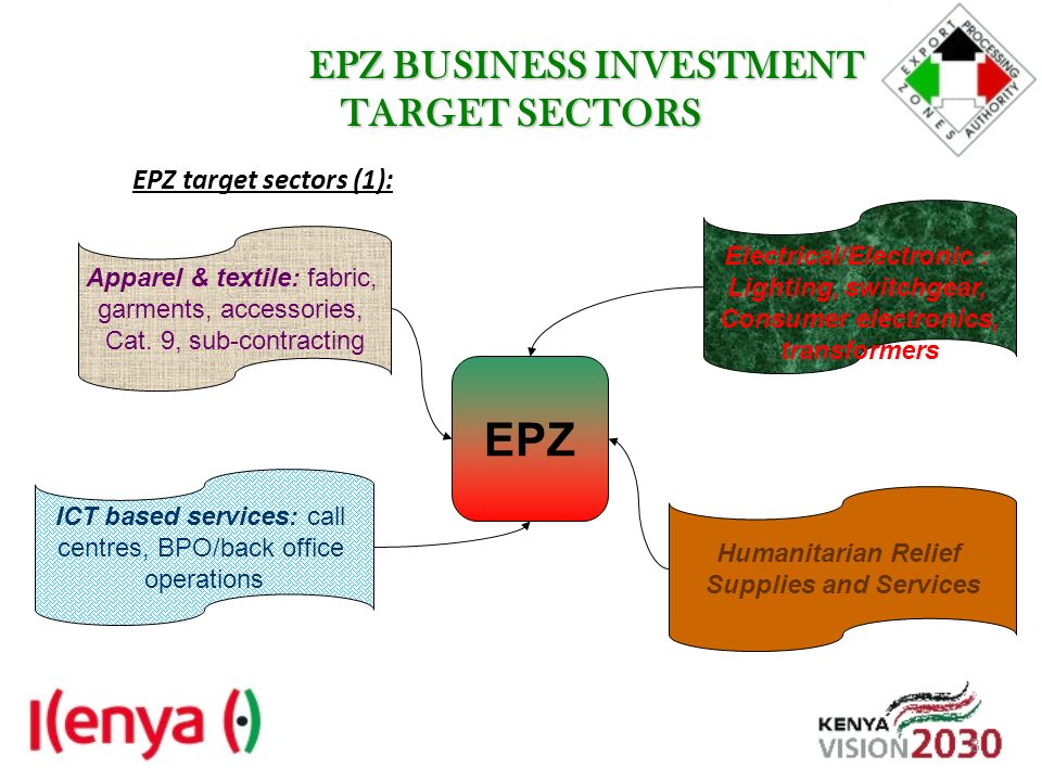 EPZ BUSINESS INVESTMENT TARGET SECTORS EPZ BUSINESS INVESTMENT TARGET SECTORS EPZ target sectors (1): Humanitarian Relief Supplies and Services Electr