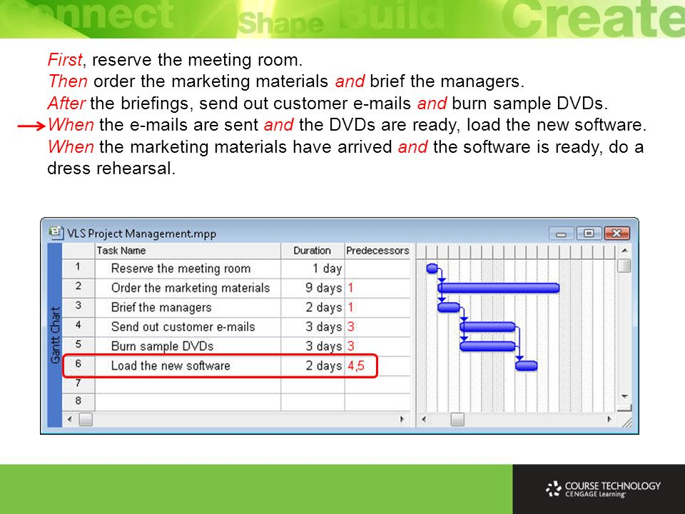 First, reserve the meeting room. Then order the marketing materials and brief the managers. After the briefings, send out customer e-mails and burn sa