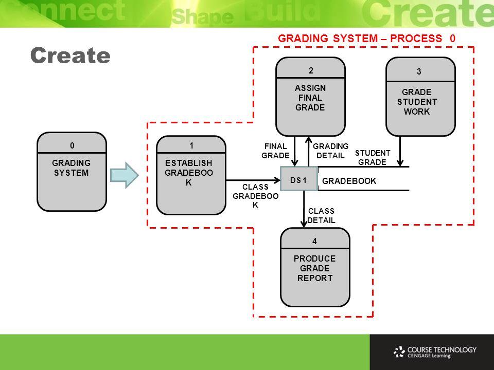 0 GRADING SYSTEM 1 ESTABLISH GRADEBOO K 4 PRODUCE GRADE REPORT 3 GRADE STUDENT WORK 2 ASSIGN FINAL GRADE GRADEBOOK DS 1 STUDENT GRADE CLASS GRADEBOO K GRADING DETAIL CLASS DETAIL GRADING SYSTEM – PROCESS 0 FINAL GRADE