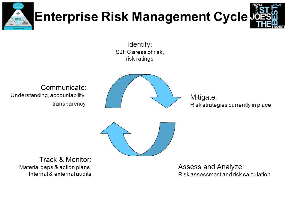Enterprise Risk Management Cycle Communicate: Understanding, accountability, transparency Identify: SJHC areas of risk, risk ratings Assess and Analyz
