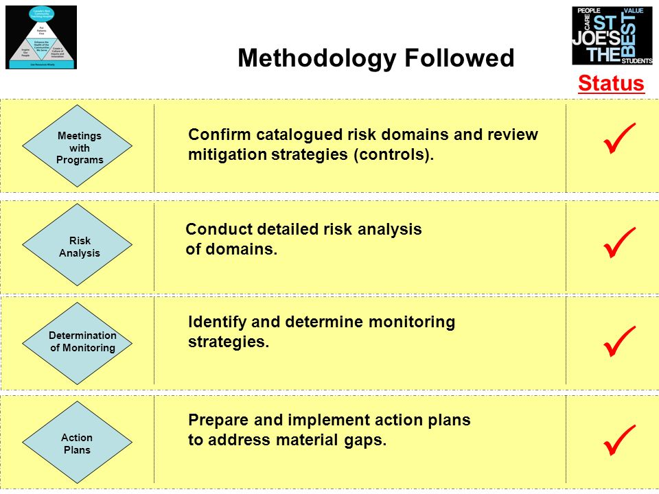 Meetings with Programs Risk Analysis Determination of Monitoring Action Plans Confirm catalogued risk domains and review mitigation strategies (contro