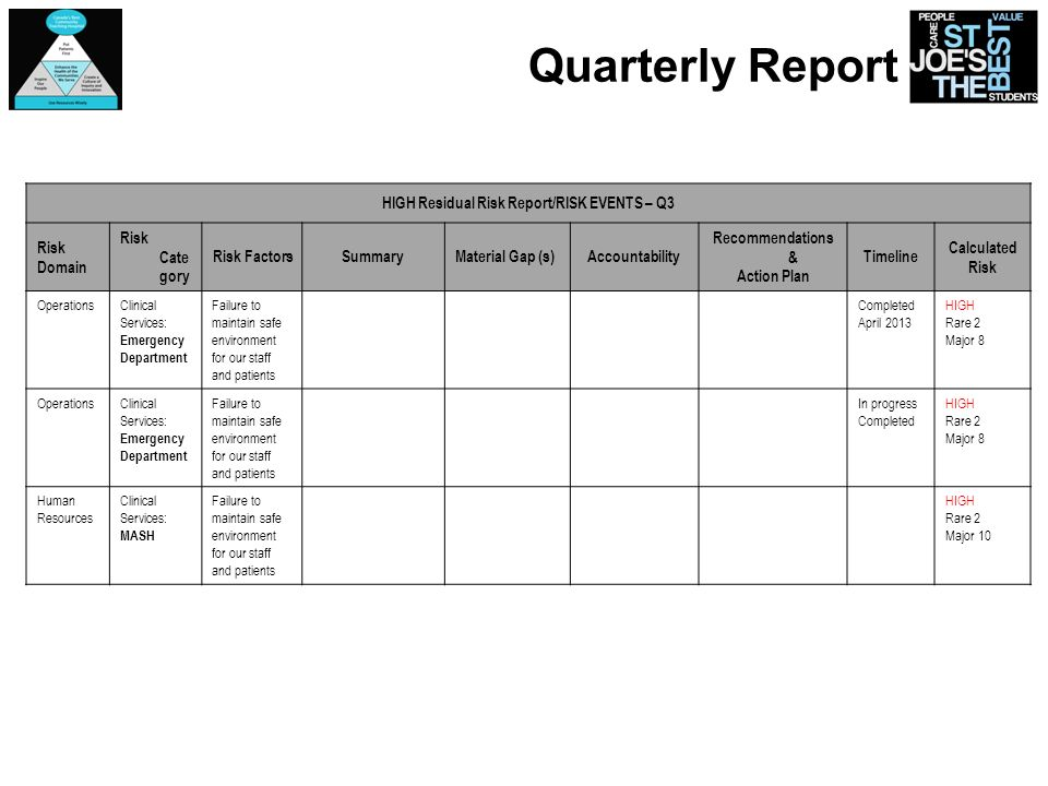Quarterly Report HIGH Residual Risk Report/RISK EVENTS – Q3 Risk Domain Risk Cate gory Risk FactorsSummaryMaterial Gap (s)Accountability Recommendatio