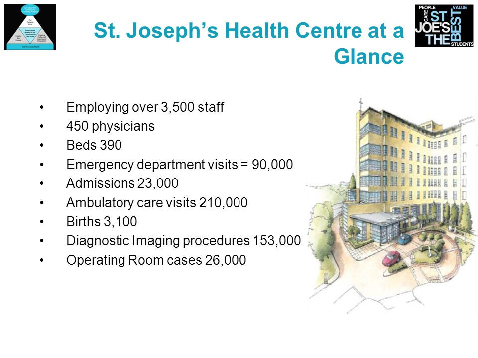 St. Josephs Health Centre at a Glance Employing over 3,500 staff 450 physicians Beds 390 Emergency department visits = 90,000 Admissions 23,000 Ambula