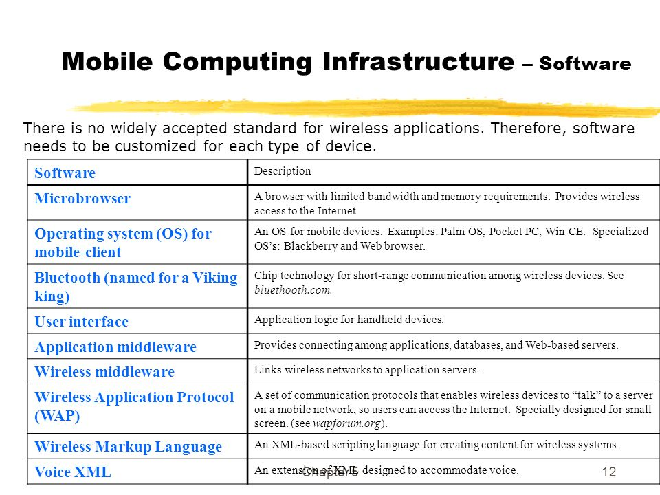 Chapter 512 Mobile Computing Infrastructure – Software There is no widely accepted standard for wireless applications. Therefore, software needs to be