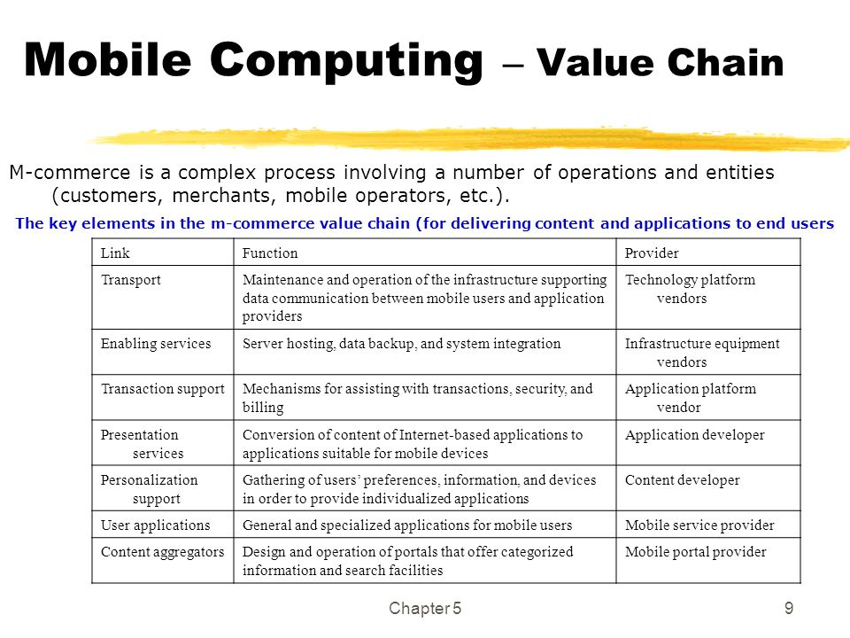 Chapter 59 Mobile Computing – Value Chain M-commerce is a complex process involving a number of operations and entities (customers, merchants, mobile
