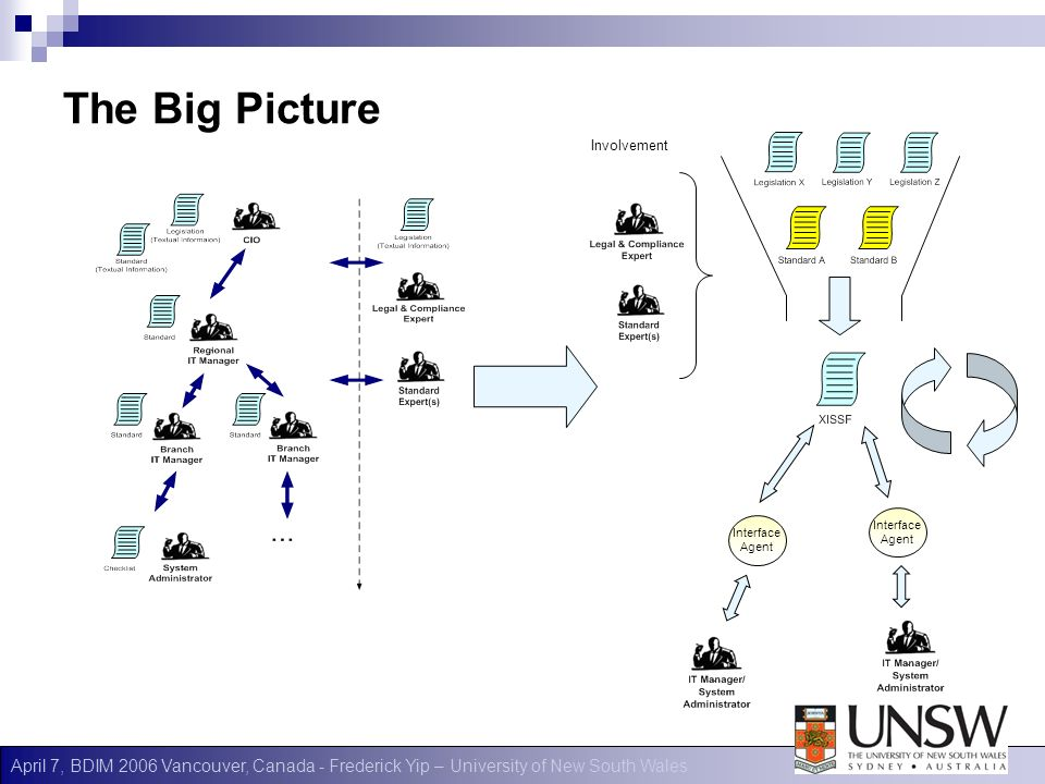 April 7, BDIM 2006 Vancouver, Canada - Frederick Yip – University of New South Wales The Big Picture Interface Agent Interface Agent Involvement
