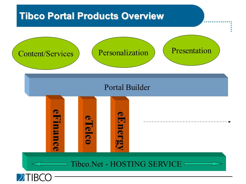 eEnergy eTelco Tibco Portal Products Overview Content/Services Personalization Presentation Portal Builder eFinance Tibco.Net - HOSTING SERVICE