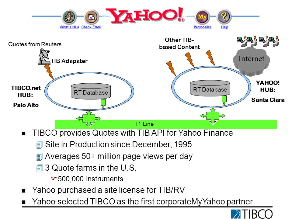Quotes from Reuters TIB Adapater TIBCO.net HUB: Palo Alto YAHOO.