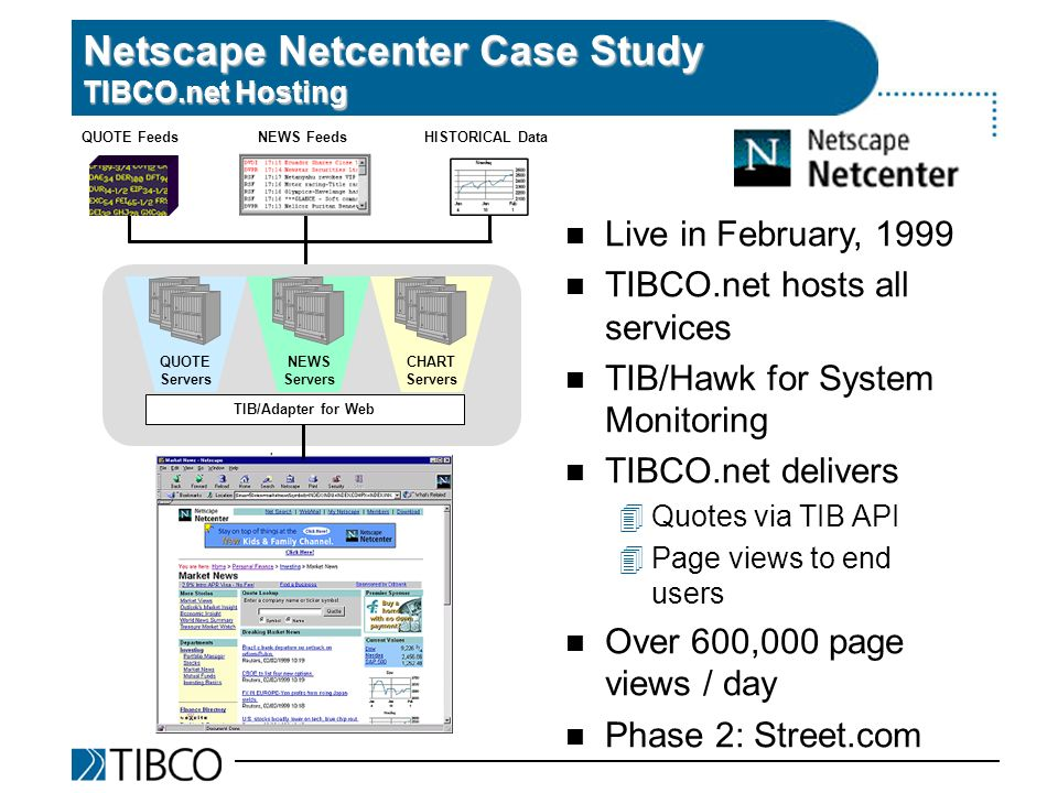 Netscape Netcenter Case Study TIBCO.net Hosting QUOTE FeedsNEWS FeedsHISTORICAL Data TIB/Adapter for Web QUOTE Servers NEWS Servers CHART Servers n Live in February, 1999 n TIBCO.net hosts all services n TIB/Hawk for System Monitoring n TIBCO.net delivers 4Quotes via TIB API 4Page views to end users n Over 600,000 page views / day n Phase 2: Street.com