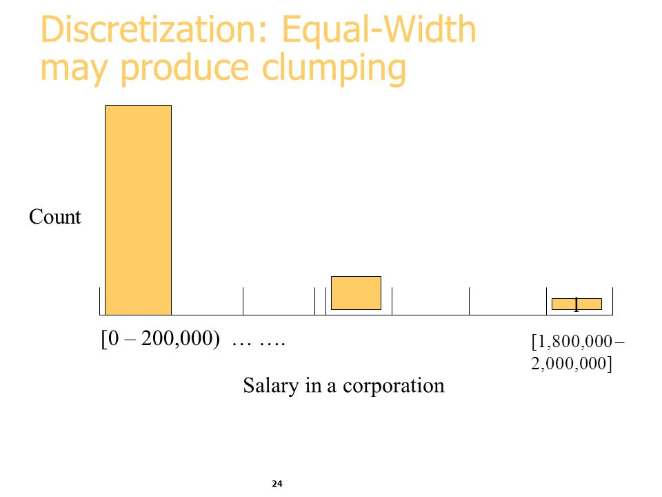 24 Discretization: Equal-Width may produce clumping [0 – 200,000) … ….