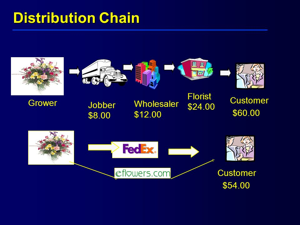 Grower Jobber $8.00 Wholesaler $12.00 Florist $24.00 Customer $60.00 Customer $54.00 Distribution Chain