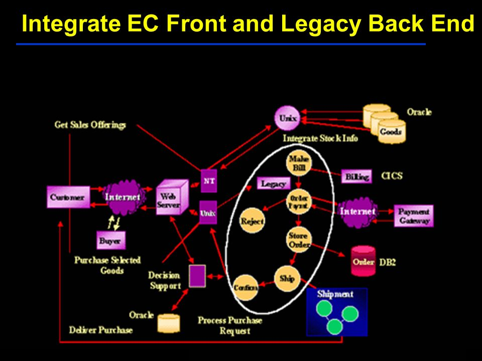 Integrate EC Front and Legacy Back End