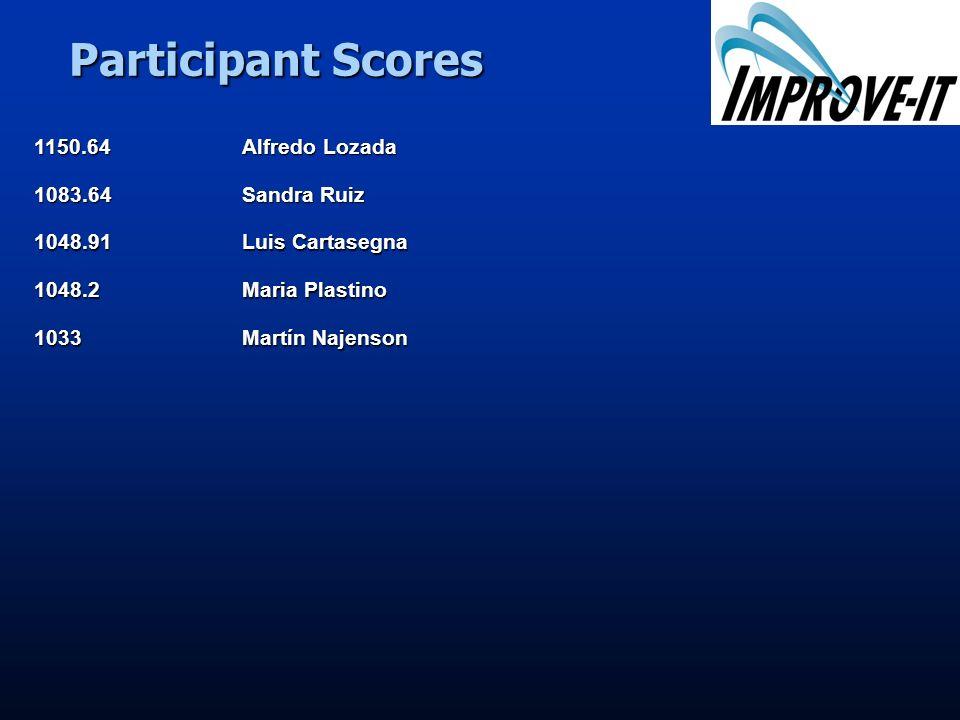 Participant Scores 1150.64 Alfredo Lozada 1083.64 Sandra Ruiz 1048.91 Luis Cartasegna 1048.2 Maria Plastino 1033 Martín Najenson