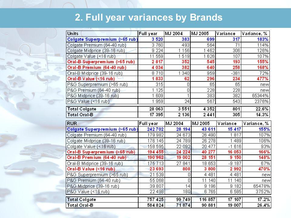 2. Volume/ Value by Brands (000 units, RUR) Value (RUR) Volume (000 units)