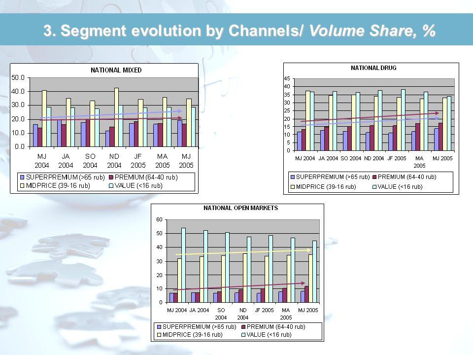 3. Distribution channels, Volume (000 units)