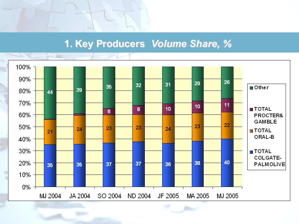 1. Price Segments Volume Share, %