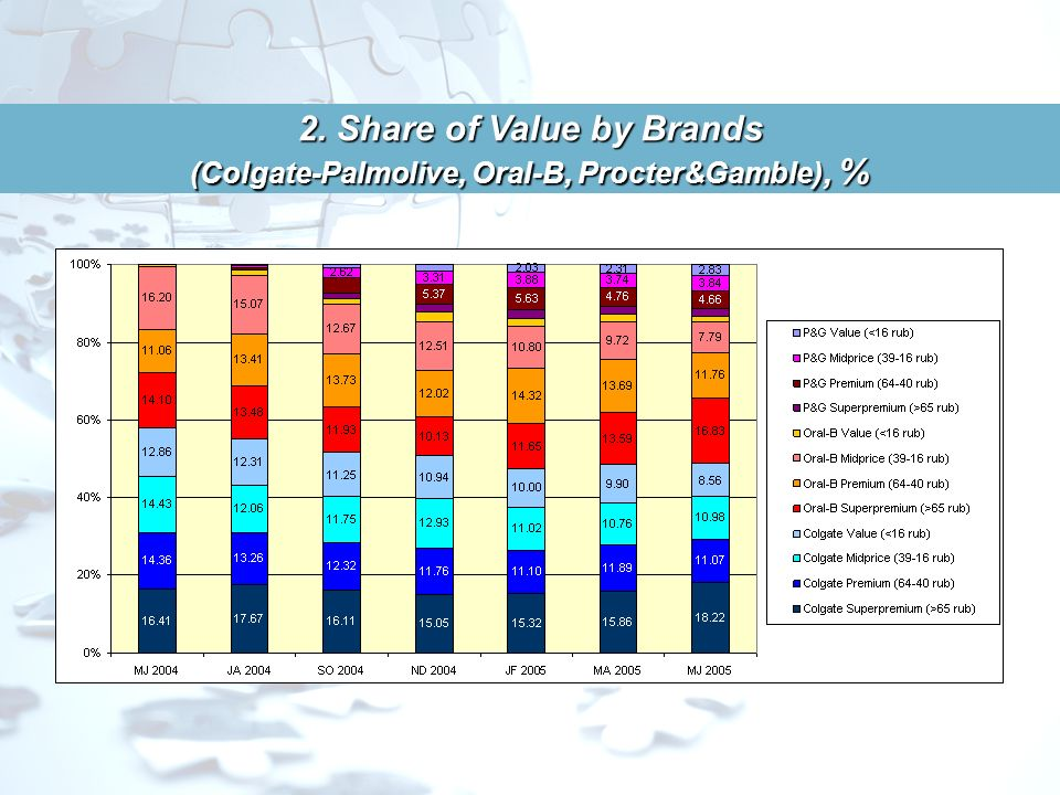 2. Share ofVolume by Brands (Colgate-Palmolive, Oral-B, Procter&Gamble) % 2. Share of Volume by Brands (Colgate-Palmolive, Oral-B, Procter&Gamble) %