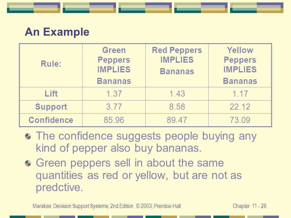 Marakas: Decision Support Systems, 2nd Edition © 2003, Prentice-HallChapter 11 - 28 An Example The confidence suggests people buying any kind of peppe
