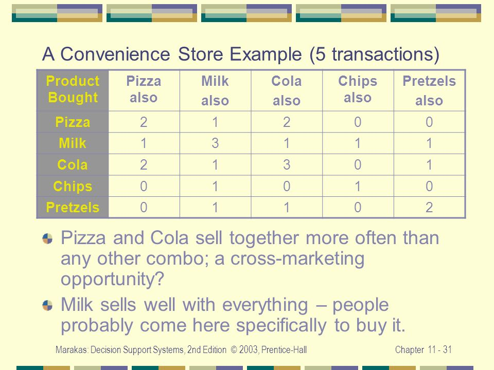 Marakas: Decision Support Systems, 2nd Edition © 2003, Prentice-HallChapter 11 - 31 A Convenience Store Example (5 transactions) Pizza and Cola sell t