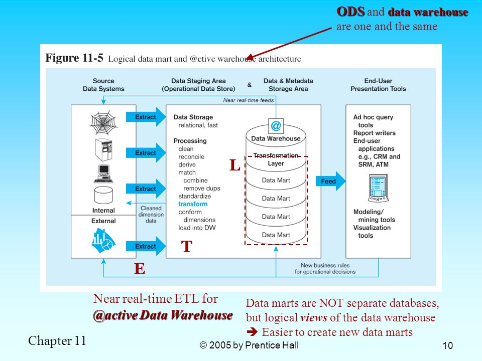 Chapter 11 © 2005 by Prentice Hall 10 E T L Near real-time ETL for @active Data Warehouse ODS data warehouse ODS and data warehouse are one and the sa