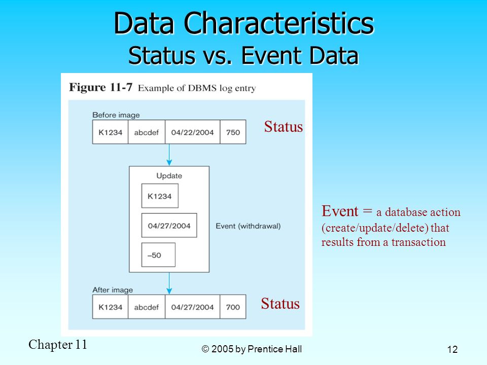 Chapter 11 © 2005 by Prentice Hall 12 Data Characteristics Status vs. Event Data Status Event = a database action (create/update/delete) that results