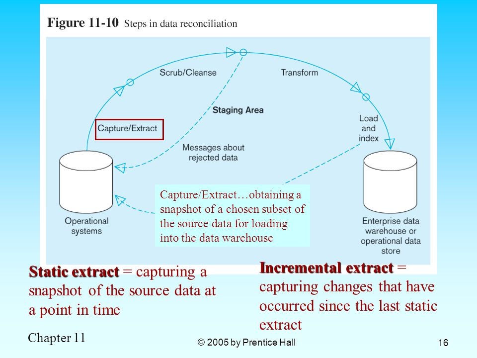 Chapter 11 © 2005 by Prentice Hall 16 Static extract Static extract = capturing a snapshot of the source data at a point in time Incremental extract I