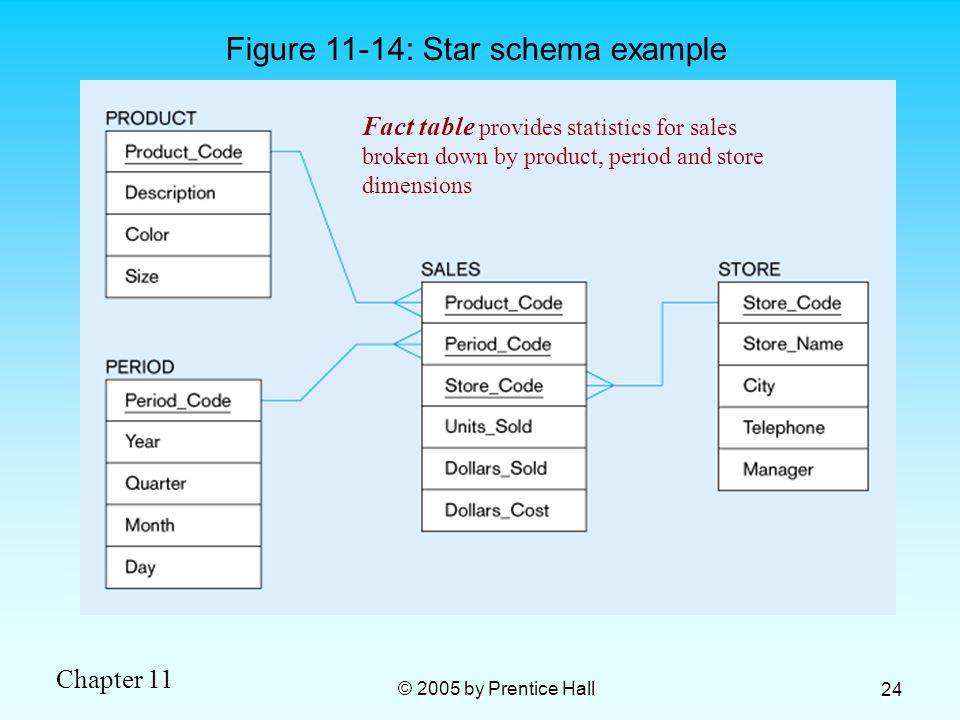 Chapter 11 © 2005 by Prentice Hall 24 Figure 11-14: Star schema example Fact table provides statistics for sales broken down by product, period and st
