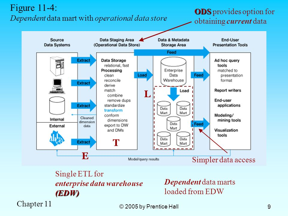 Chapter 11 © 2005 by Prentice Hall 9 Figure 11-4: Dependent data mart with operational data store E T L Single ETL for enterprise data warehouse(EDW)