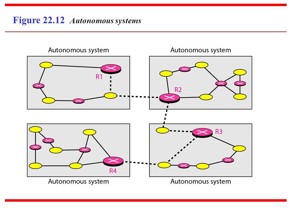 Figure 22.12 Autonomous systems