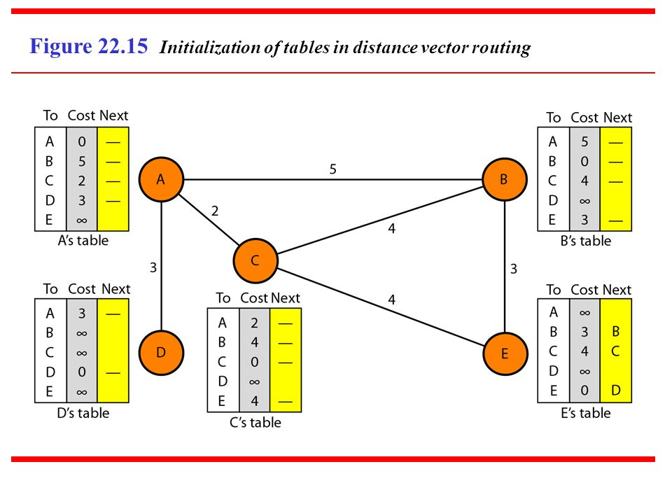Figure 22.15 Initialization of tables in distance vector routing
