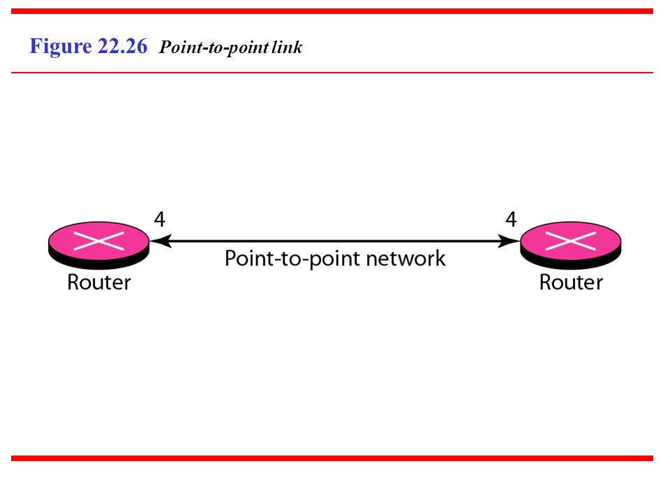 Figure 22.26 Point-to-point link