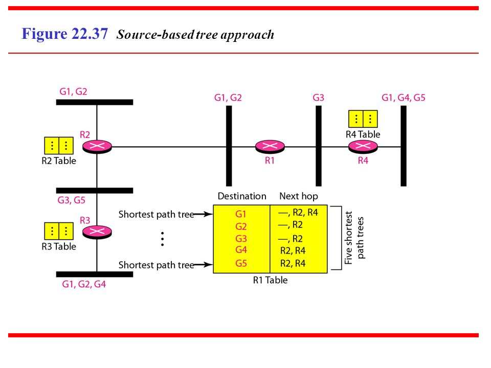 Figure 22.37 Source-based tree approach