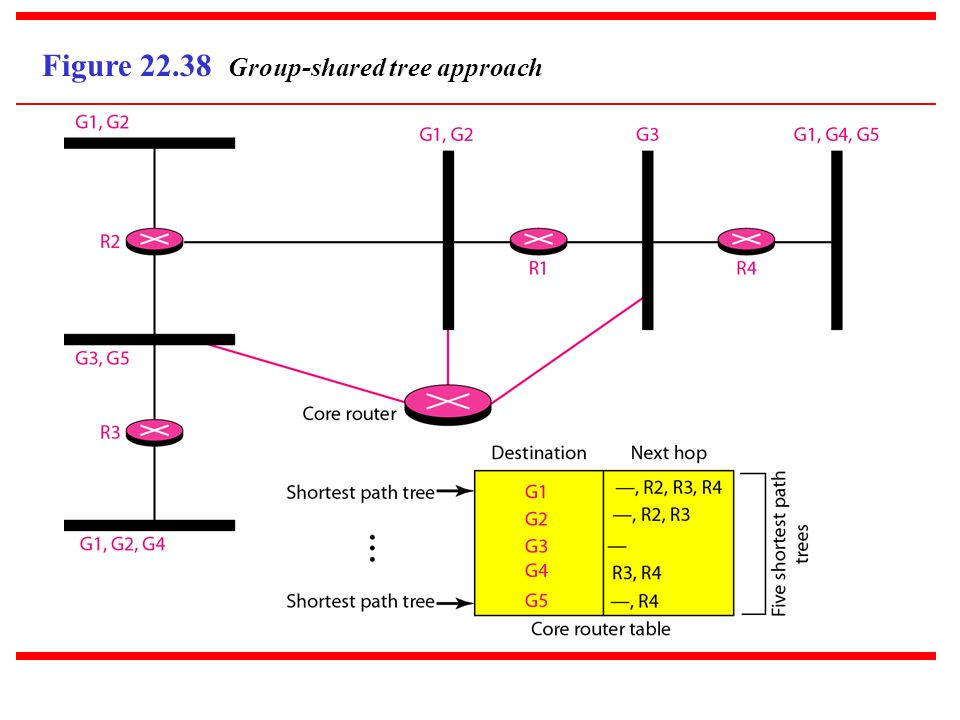 Figure 22.38 Group-shared tree approach