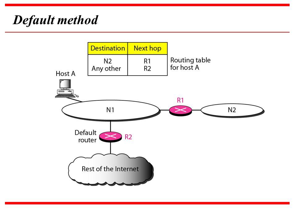 Default method
