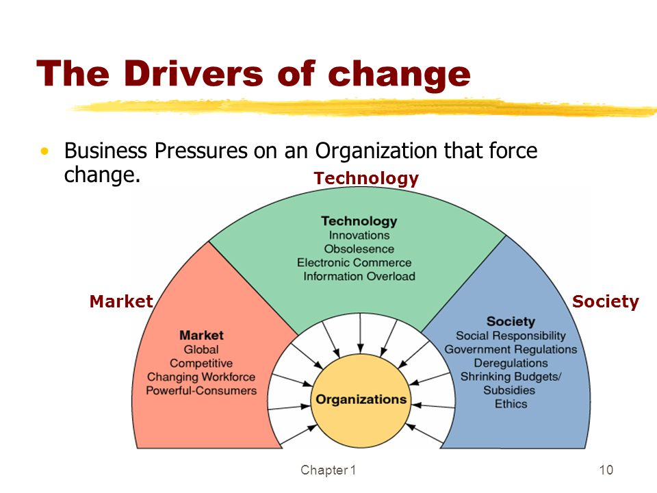 Chapter 110 The Drivers of change Business Pressures on an Organization that force change. Market Technology Society