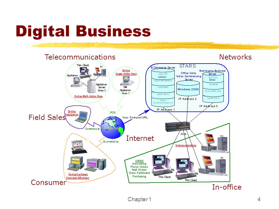 Chapter 14 Digital Business Networks Internet Telecommunications Consumer In-office Field Sales