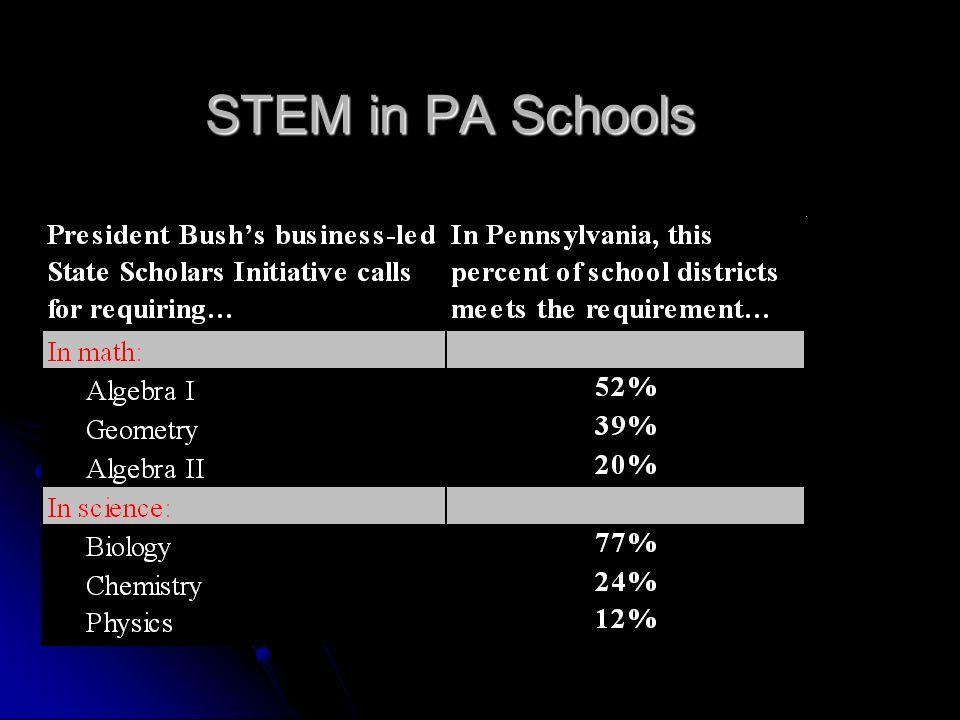 STEM in PA Schools