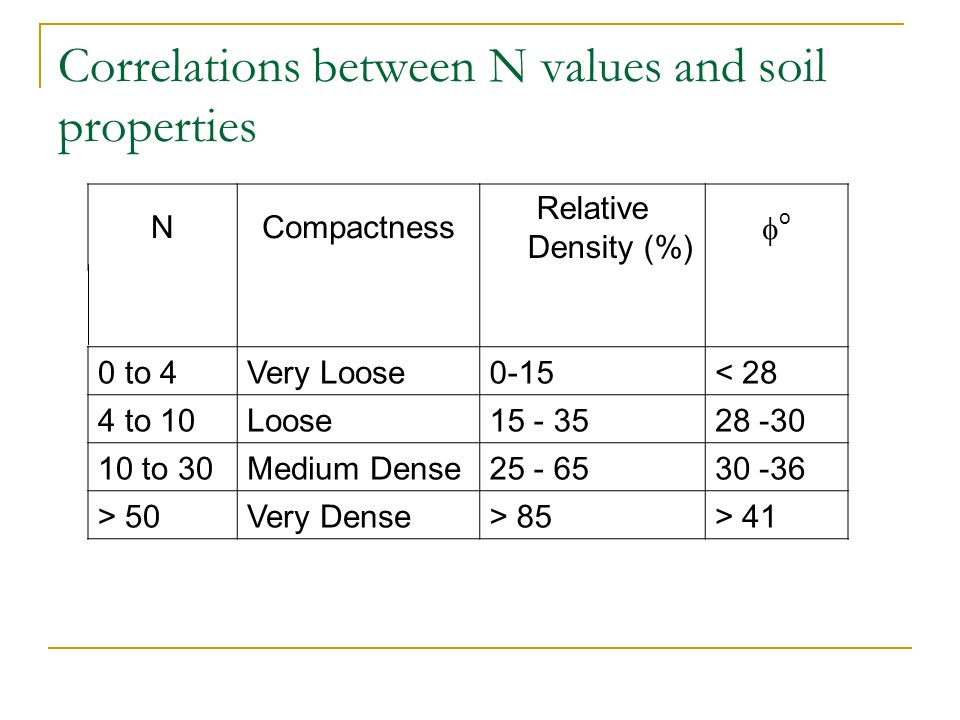 Correlations between N values and soil properties NCompactness Relative Density (%) o 0 to 4Very Loose0-15< 28 4 to 10Loose15 - 3528 -30 10 to 30Mediu