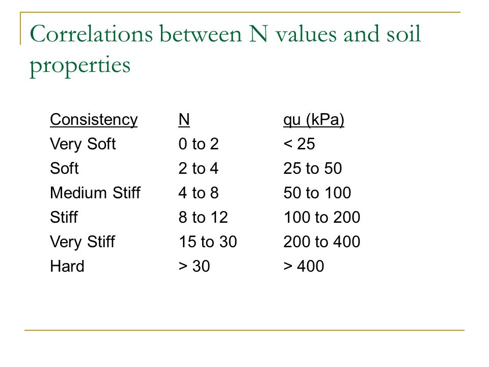 Correlations between N values and soil properties ConsistencyNqu (kPa) Very Soft0 to 2< 25 Soft2 to 425 to 50 Medium Stiff4 to 850 to 100 Stiff8 to 12