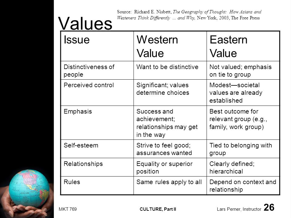 MKT 769 CULTURE, Part II Lars Perner, Instructor 26 Values IssueWestern Value Eastern Value Distinctiveness of people Want to be distinctiveNot valued; emphasis on tie to group Perceived controlSignificant; values determine choices Modestsocietal values are already established EmphasisSuccess and achievement; relationships may get in the way Best outcome for relevant group (e.g., family, work group) Self-esteemStrive to feel good; assurances wanted Tied to belonging with group RelationshipsEquality or superior position Clearly defined; hierarchical RulesSame rules apply to allDepend on context and relationship Source: Richard E.