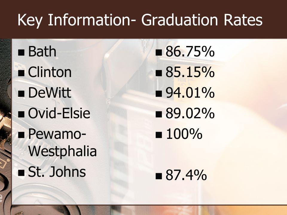 Key Information- Graduation Rates Bath Clinton DeWitt Ovid-Elsie Pewamo- Westphalia St.